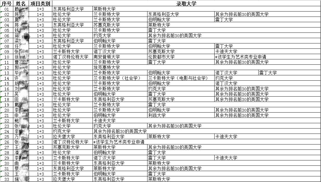 【2017级北外英语学院留学项目学生申请情况】